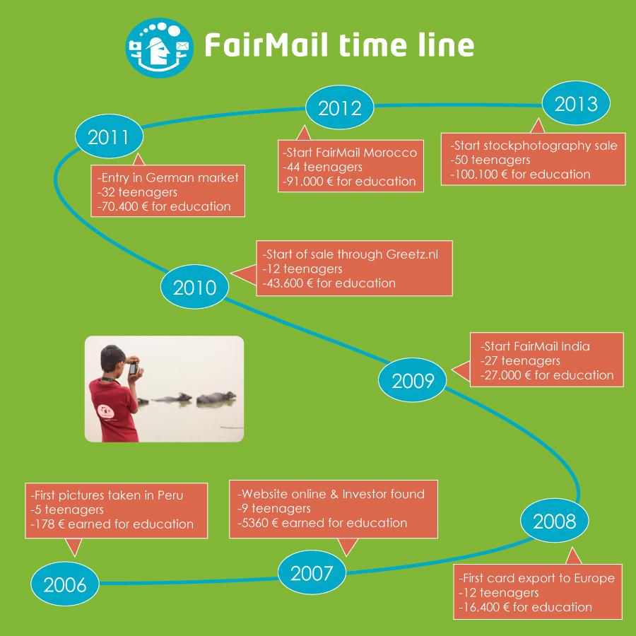FairMail Milestones