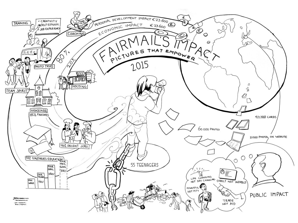 Visual showing FairMail's input, activities, output, outcome and impact in 2015.